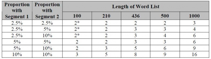 Table 1 – Minimum number of correspondences required for significance (p < 0.05)