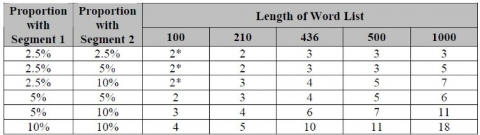 Table 2 – Minimum number of correspondences required for significance (p < 0.01)